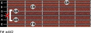 F# add(2) for guitar on frets 2, 1, x, 1, 2, 4