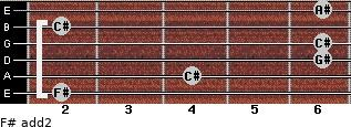 F# add(2) for guitar on frets 2, 4, 6, 6, 2, 6