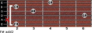 F# add(2) for guitar on frets 2, x, 6, 3, 2, 4