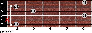 F# add(2) for guitar on frets 2, x, 6, 3, 2, 6