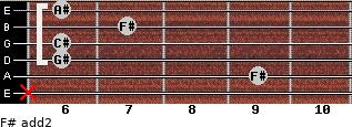 F# add(2) for guitar on frets x, 9, 6, 6, 7, 6
