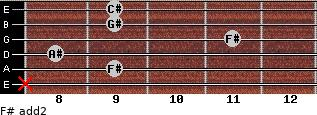 F# add(2) for guitar on frets x, 9, 8, 11, 9, 9