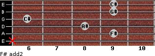 F# add(2) for guitar on frets x, 9, 8, 6, 9, 9