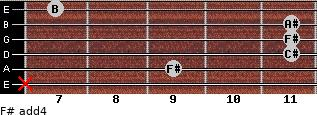 F# add(4) for guitar on frets x, 9, 11, 11, 11, 7