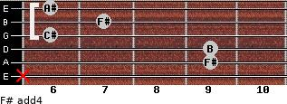 F# add(4) for guitar on frets x, 9, 9, 6, 7, 6