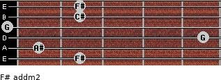 F# add(m2) for guitar on frets 2, 1, 5, 0, 2, 2