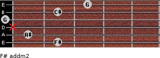F# add(m2) for guitar on frets 2, 1, x, 0, 2, 3