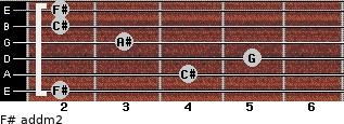 F# add(m2) for guitar on frets 2, 4, 5, 3, 2, 2