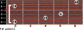 F# add(m2) for guitar on frets 2, 4, 5, x, 2, 6