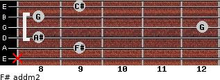 F# add(m2) for guitar on frets x, 9, 8, 12, 8, 9