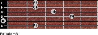 F# add(m3) for guitar on frets 2, 0, 4, 3, 2, 2