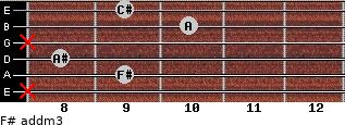 F# add(m3) for guitar on frets x, 9, 8, x, 10, 9