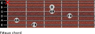F#aug for guitar on frets 2, 1, 4, 3, 3, x