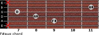 F#aug for guitar on frets x, 9, 8, 7, 11, x