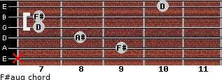 F#aug for guitar on frets x, 9, 8, 7, 7, 10