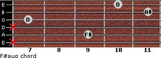 F#aug for guitar on frets x, 9, x, 7, 11, 10