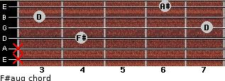 F#aug for guitar on frets x, x, 4, 7, 3, 6