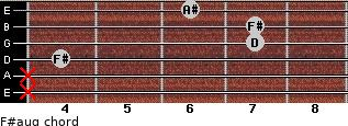 F#aug for guitar on frets x, x, 4, 7, 7, 6