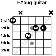 F#aug for guitar on frets 2, x, 4, 3, 3, x