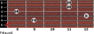F#aug6 for guitar on frets x, 9, 12, 8, 11, 11