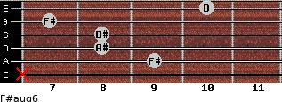 F#aug6 for guitar on frets x, 9, 8, 8, 7, 10