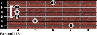 F#aug6/11/B for guitar on frets 7, 5, 4, 4, 4, 6