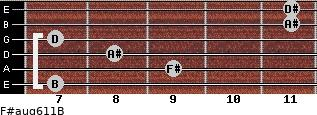 F#aug6/11/B for guitar on frets 7, 9, 8, 7, 11, 11