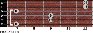 F#aug6/11/B for guitar on frets 7, 9, 9, 7, 11, 11