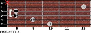 F#aug6/11/D for guitar on frets 10, 9, 8, 8, 12, x
