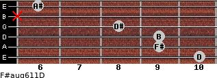 F#aug6/11/D for guitar on frets 10, 9, 9, 8, x, 6