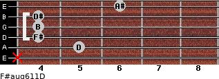 F#aug6/11/D for guitar on frets x, 5, 4, 4, 4, 6