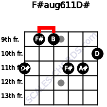 F#aug6/11/D# for guitar on frets 11, 9, 9, 11, 11, 10