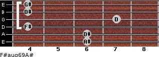 F#aug6/9/A# for guitar on frets 6, 6, 4, 7, 4, 4