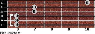 F#aug6/9/A# for guitar on frets 6, 6, 6, 7, 7, 10