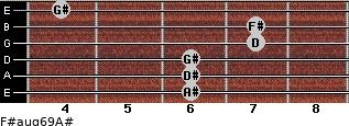 F#aug6/9/A# for guitar on frets 6, 6, 6, 7, 7, 4