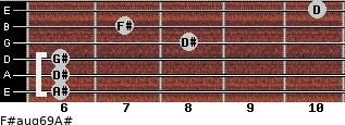 F#aug6/9/A# for guitar on frets 6, 6, 6, 8, 7, 10