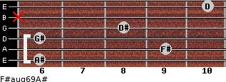 F#aug6/9/A# for guitar on frets 6, 9, 6, 8, x, 10