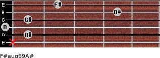 F#aug6/9/A# for guitar on frets x, 1, 0, 1, 4, 2
