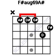 F#aug6/9/A# for guitar on frets x, 1, 1, 1, 3, 2