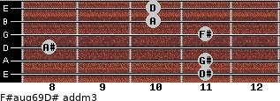 F#aug6/9/D# add(m3) guitar chord
