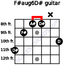 F#aug6/D# for guitar on frets 11, 9, 8, 8, x, 10