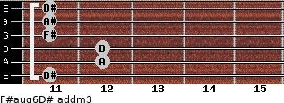 F#aug6/D# add(m3) guitar chord