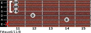 F#aug6/11/B for guitar on frets x, 14, 12, 11, 11, 11