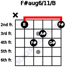 F#aug6/11/B for guitar on frets x, 2, 4, 3, 4, 2