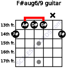 F#aug6/9 for guitar on frets 14, 13, 13, 13, x, 14
