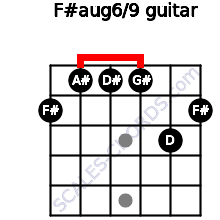 F#aug6/9 for guitar on frets 2, 1, 1, 1, 3, 2