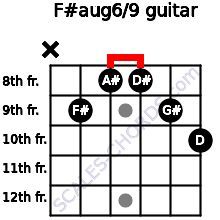 F#aug6/9 for guitar on frets x, 9, 8, 8, 9, 10