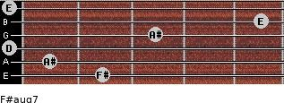 F#aug7 for guitar on frets 2, 1, 0, 3, 5, 0