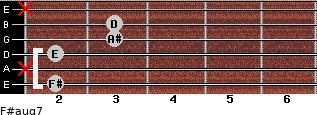 F#aug7 for guitar on frets 2, x, 2, 3, 3, x