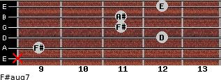F#aug7 for guitar on frets x, 9, 12, 11, 11, 12